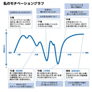 【キャリアデザイン】「自分史」と「モチベーショングラフ」を書いて自己分析を始めよう